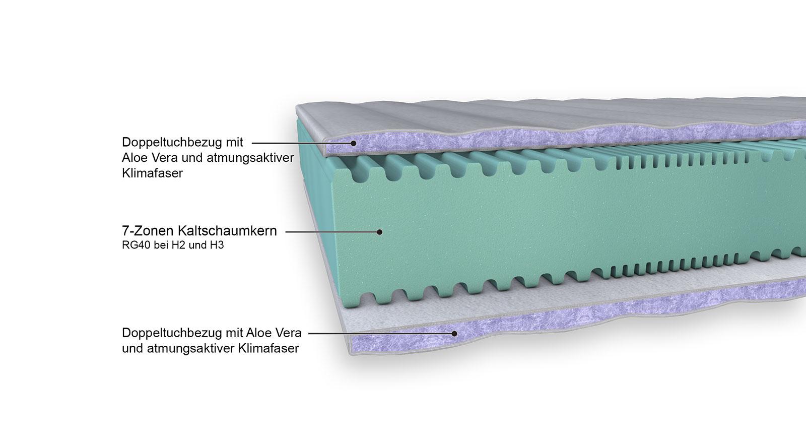 Kaltschaumatratze Winner Premium 16cm Aufbau im Detail