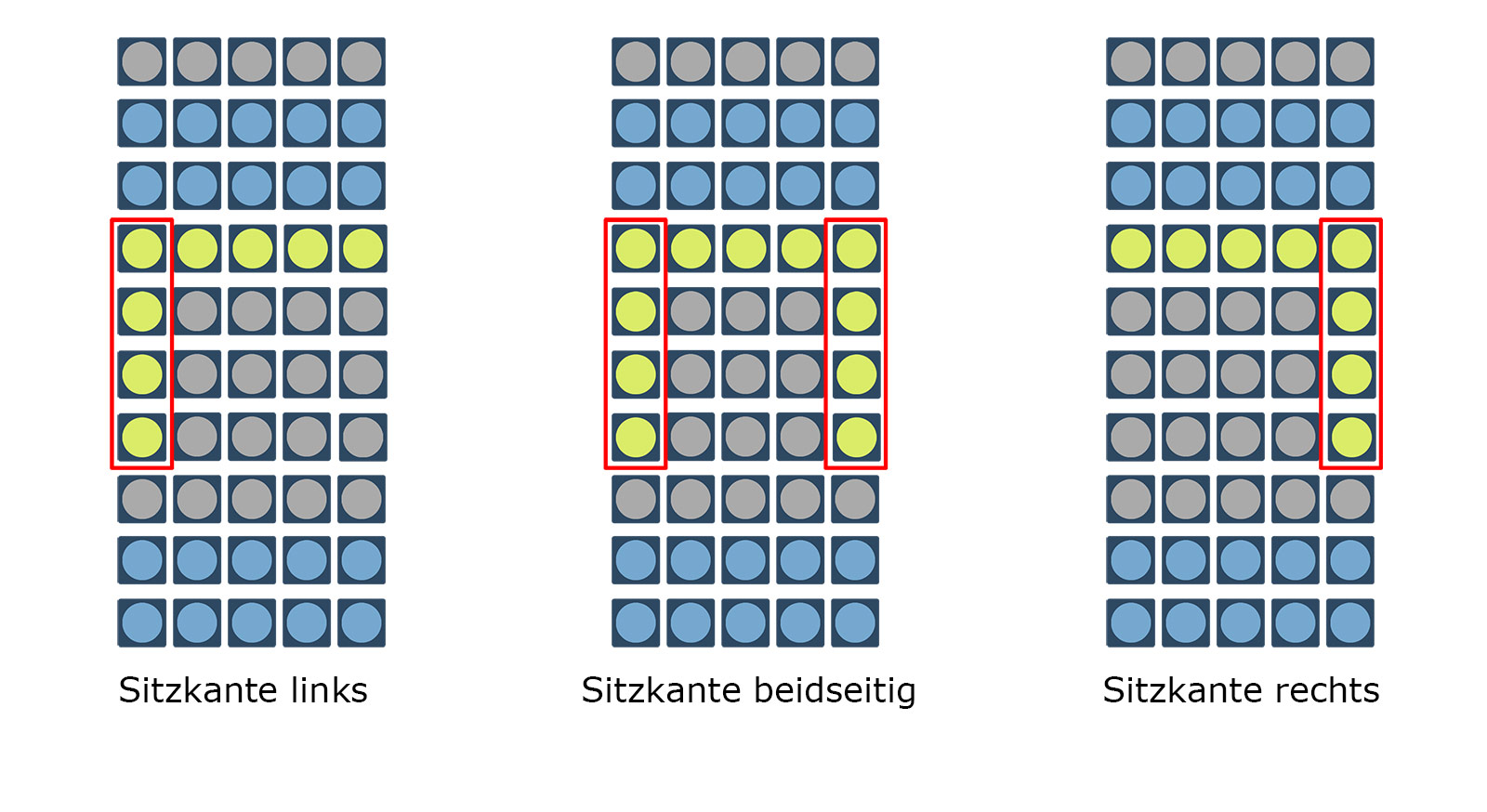 Grafik zur Sitzkanten-Position der orthowell Lattenroste