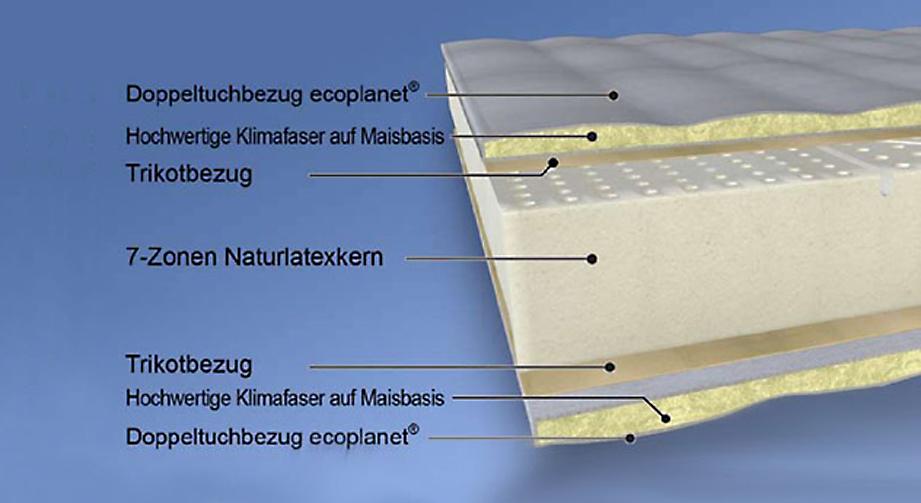 Hochwertige Malie Matratze Pure green NL