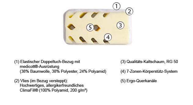 Aufbau der Kaltschaum-Matratze Lineavita Premium Allergie