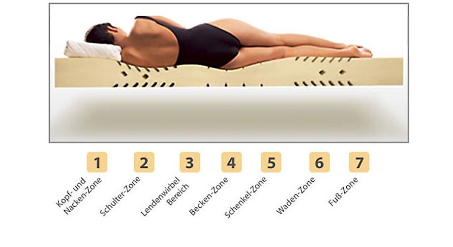 Matratze Lineavita Premium Natur Komfortzonen