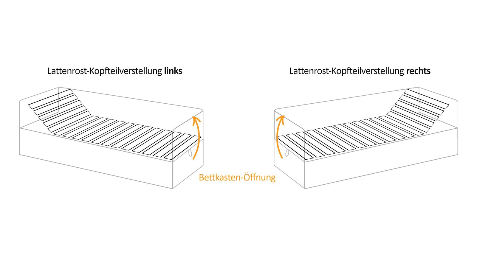 Anschauungs-Grafik für die Bettkasten- und Lattenrost-Verstellung des Schlafsofas