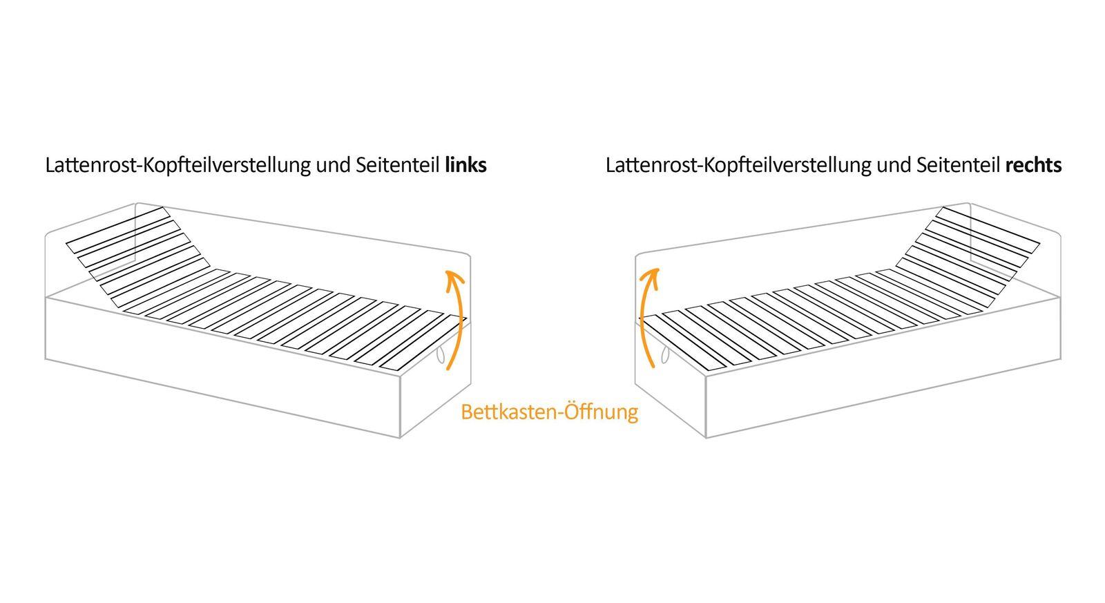 Anschauungs-Grafik für die Bettkasten- und Lattenrost-Verstellung der Studioliege