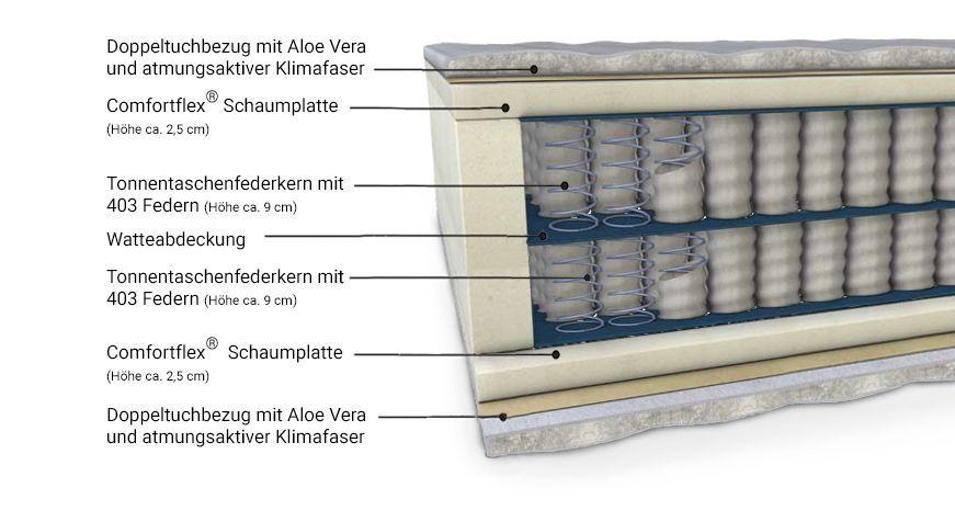 Matratzenkern-Aufbau von der Boxspring-Matratze Bellaprima