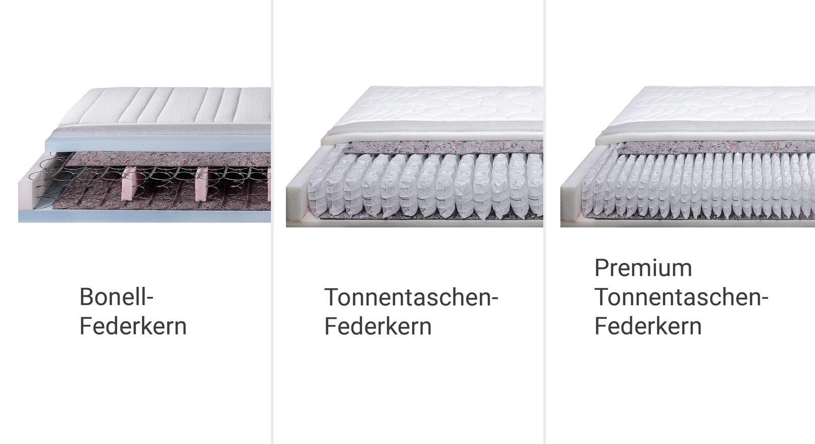 Matratzenübersicht der Boxspringbetten des Ferentino-Systems