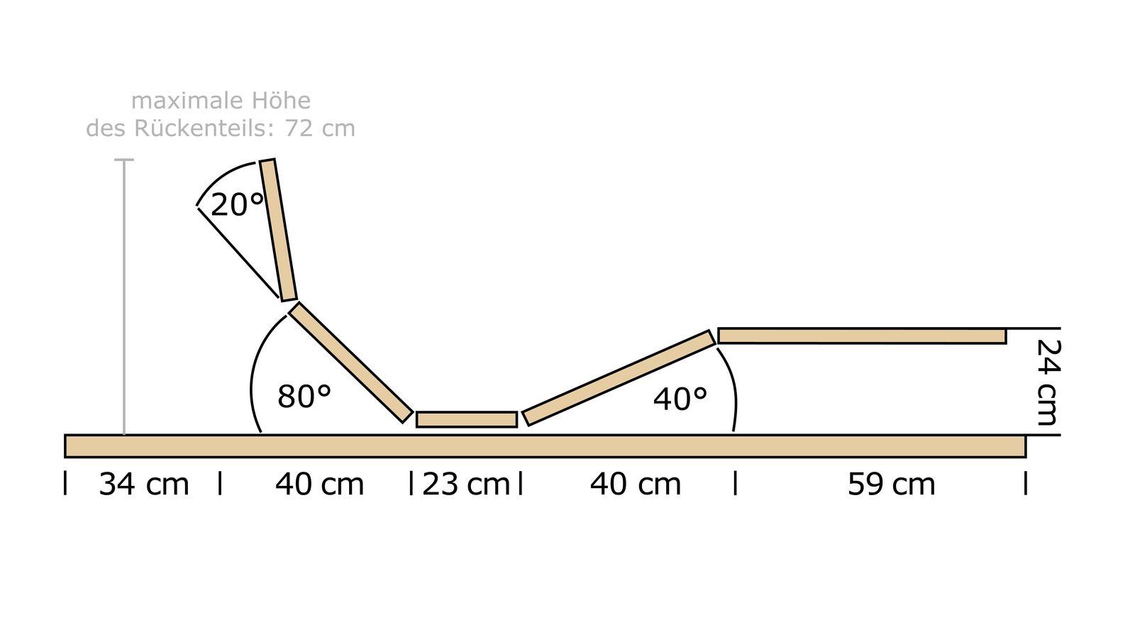 Grafik zum Lattenrost orthowell mit motorisierter Verstellung