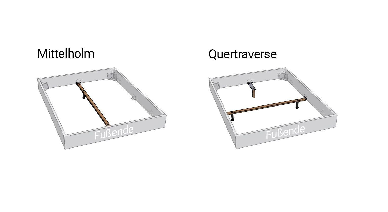 Variantenübersicht von Mittelholm und Quertraverse