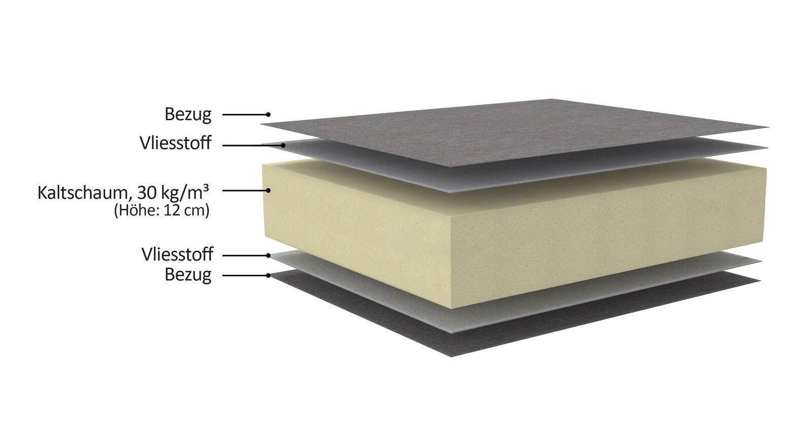 Querschnitt der Kaltschaummatratze für Schlafsofas mit Bezeichnungen