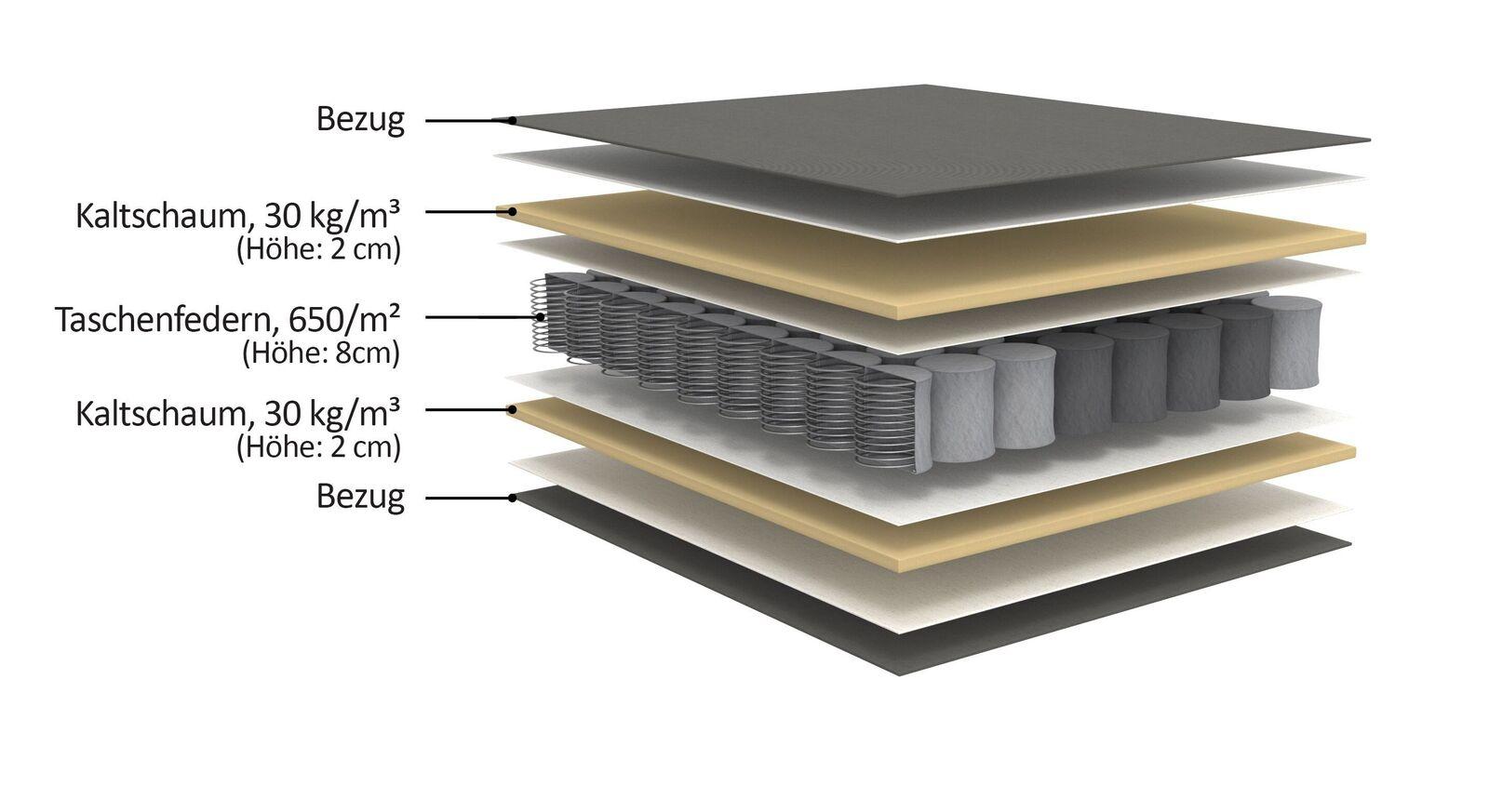 Querschnitt der Taschenfederkern-Matratze für Schlafsofas