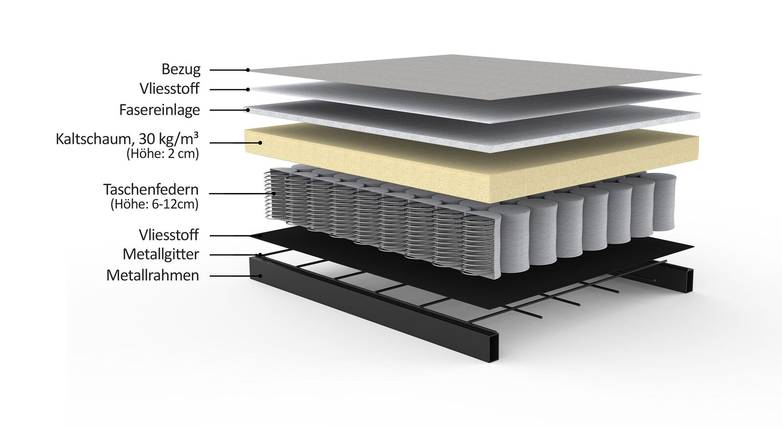 Grafik zum Matratzen-Querschnitt der Sofaliege Lizz