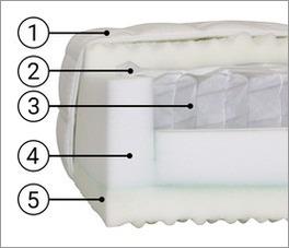 Querschnitt der einzelnen Bestandteile der Taschenfederkern-Matratze Polar Premium