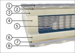 Querschnitt der bequemen Taschenfederkern-Matratze Polar