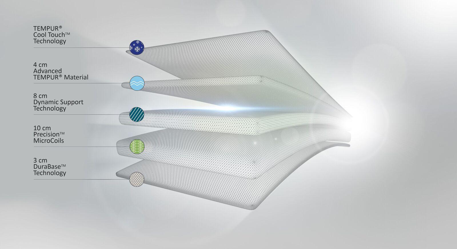 Taschenfederkern-Matratze TEMPUR Hybrid Elite aus hochwertigen Komponenten
