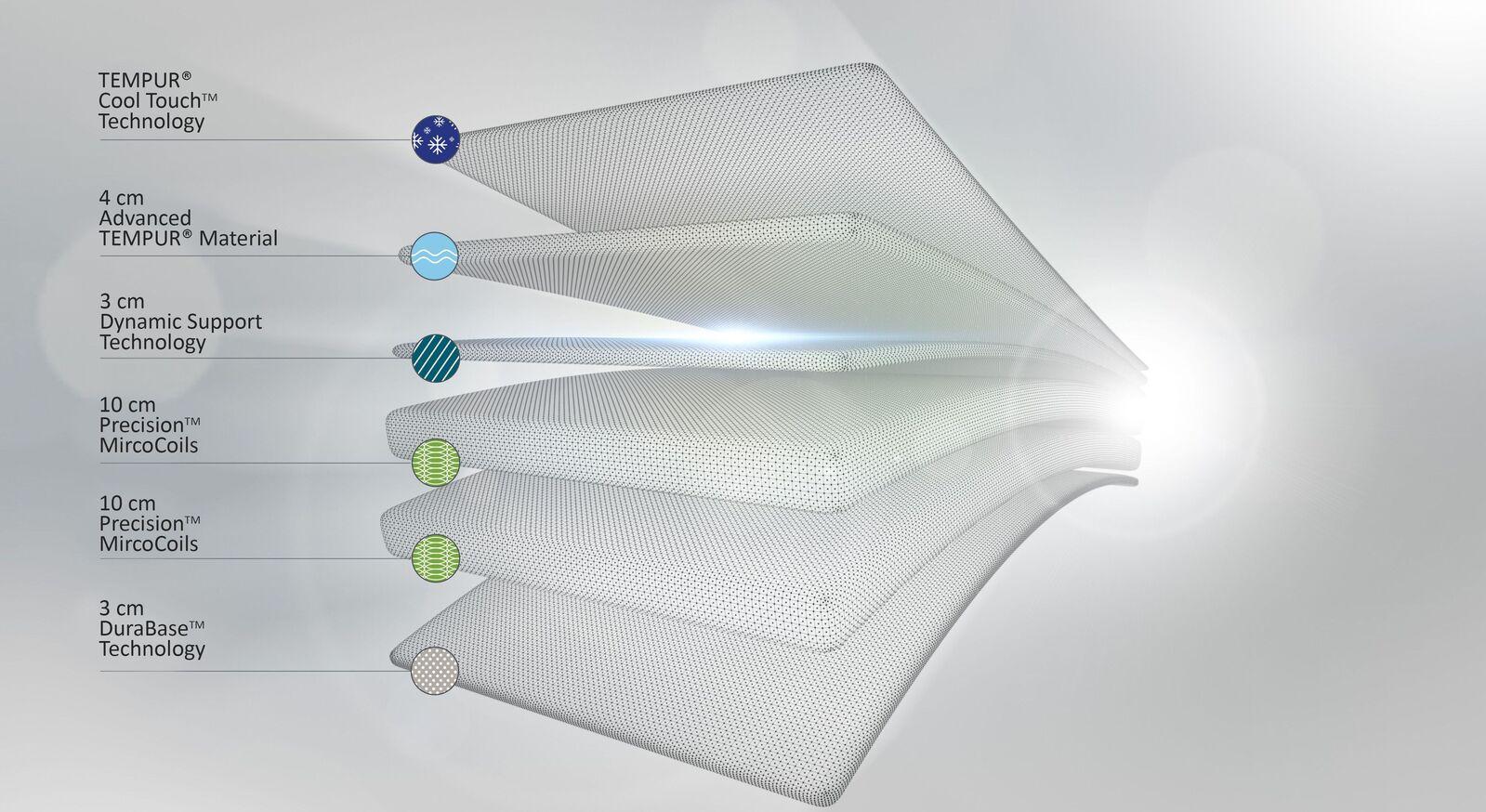 Einzelne Komponente der TEMPUR Taschenfederkern-Matratze Hybrid Luxe