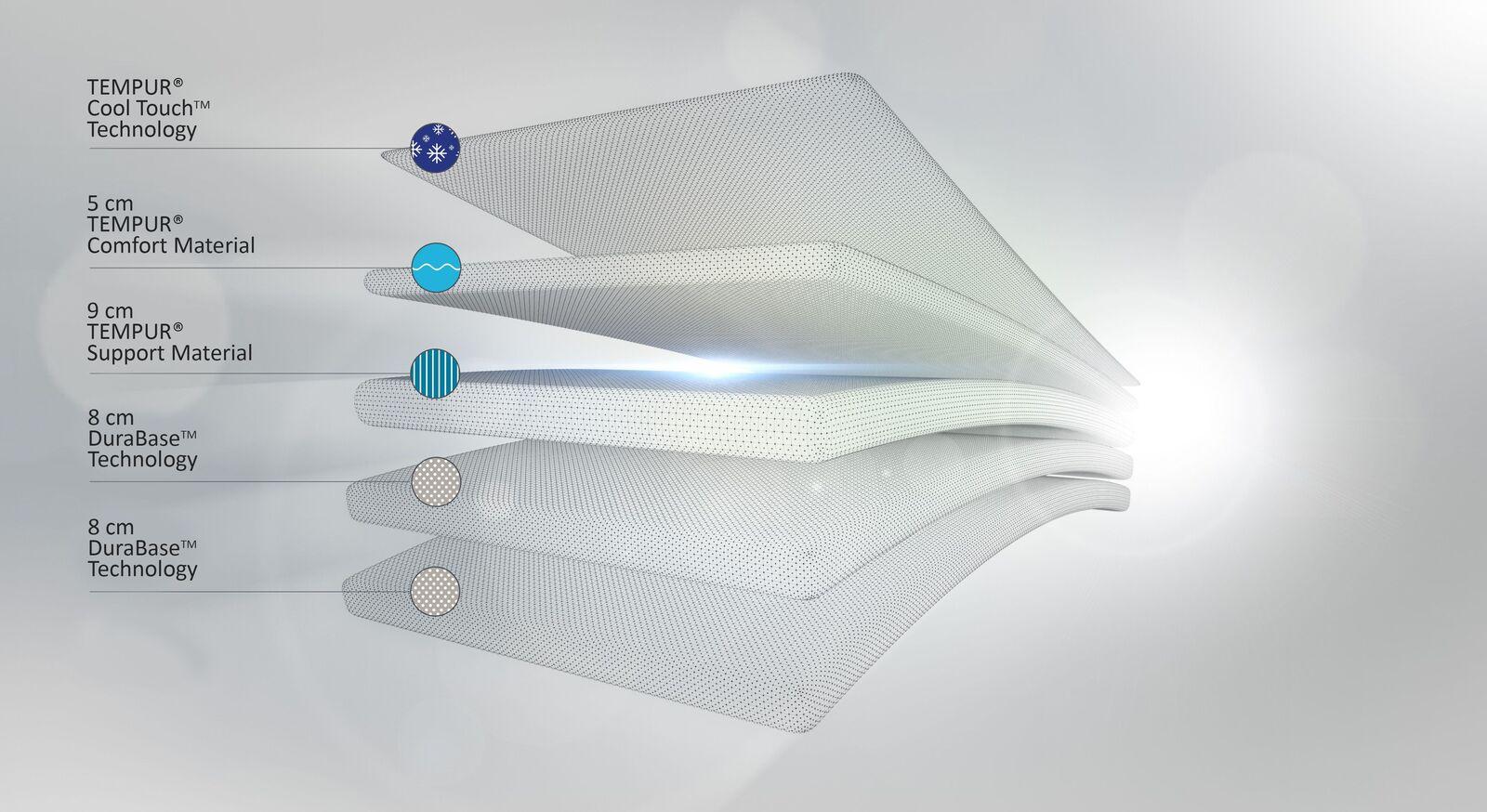 Querschnitt der TEMPUR Viscoschaum-Matratze Original Luxe