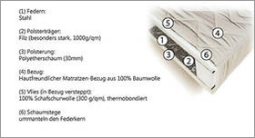 Matratzen-Komponenten Aufbau Bonell-Federkernmatratze