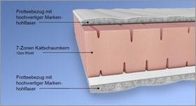 Matratzen-Komponenten Aufbau Kaltschaum-Matratze 2