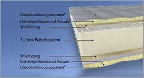 Matratzen-Komponenten Aufbau Naturlatex-Matratze