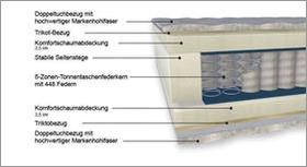 Matratzen-Komponenten Aufbau Taschen-Federkernmatratze