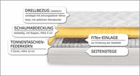Matratzen-Komponenten Aufbau Tonnentaschen-Federkernmatratze