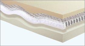 Matratzen-Komponenten Matratzenkern mit Schaum und Federkern