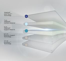 TEMPUR Viscoschaum-Matratze Cloud Luxe mit CoolTouch Bezug