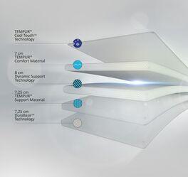 TEMPUR Viscoschaum-Matratze Sensation Luxe mit perfekter Stützkraft