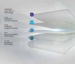TEMPUR Viscoschaum-Matratze Sensation Supreme aus 5 Komponenten