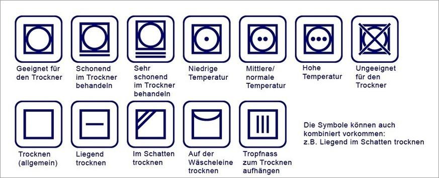 Übersicht Textilpflegesymbole Trocknen Wäschetrockner