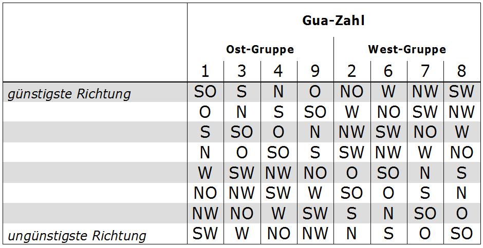Feng Shui Zahlen schlafzimmer nach feng shui einrichten hintergründe tipps und infos